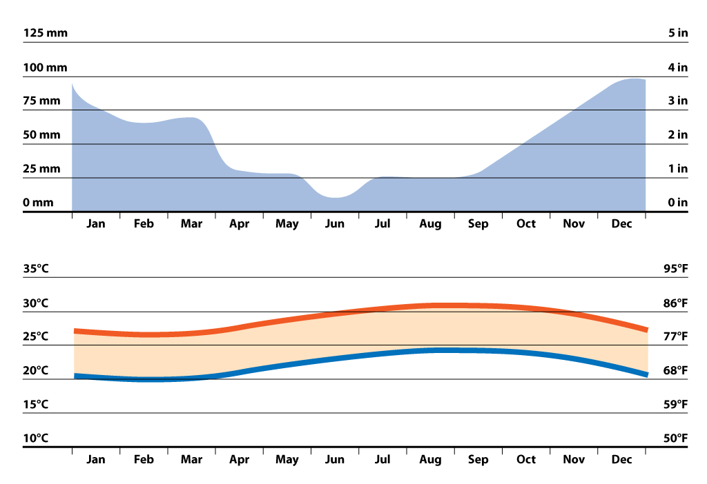 average temperature and percipitation graph for Honolulu